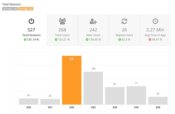 Tulane user statistics